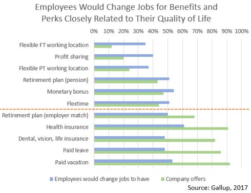 perks_benefits